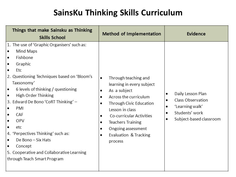 SainsKu Thinking Skills Curriculum