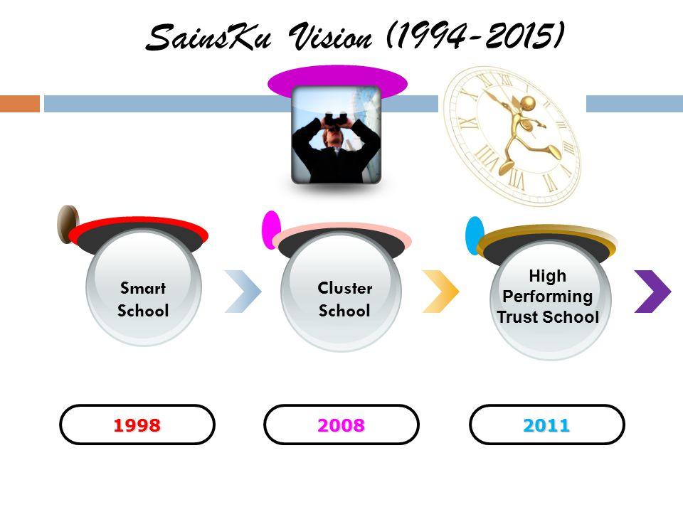 SainsKu Vision (1994-2015) Smart School Cluster School High Performing