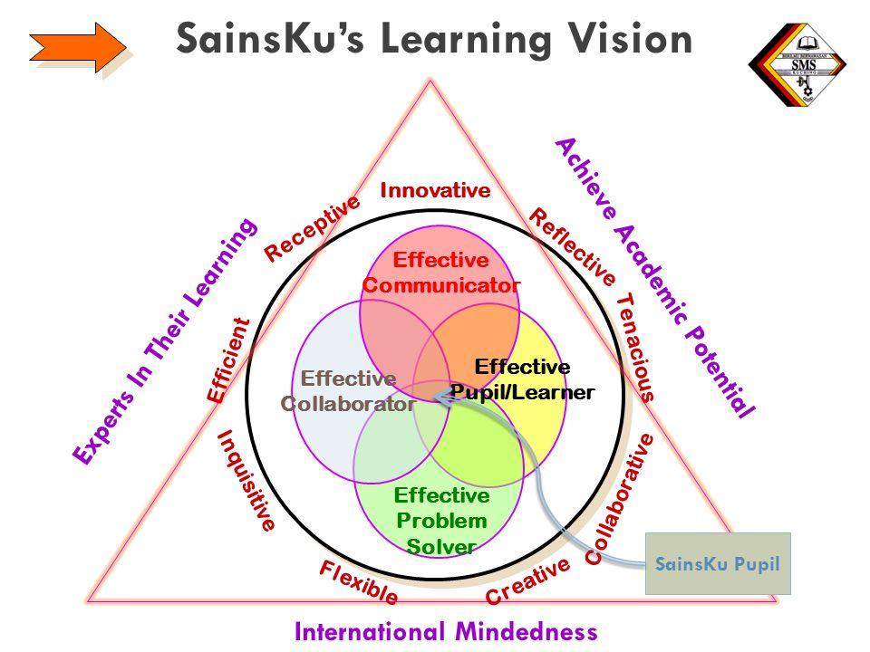 SainsKu's Learning Vision