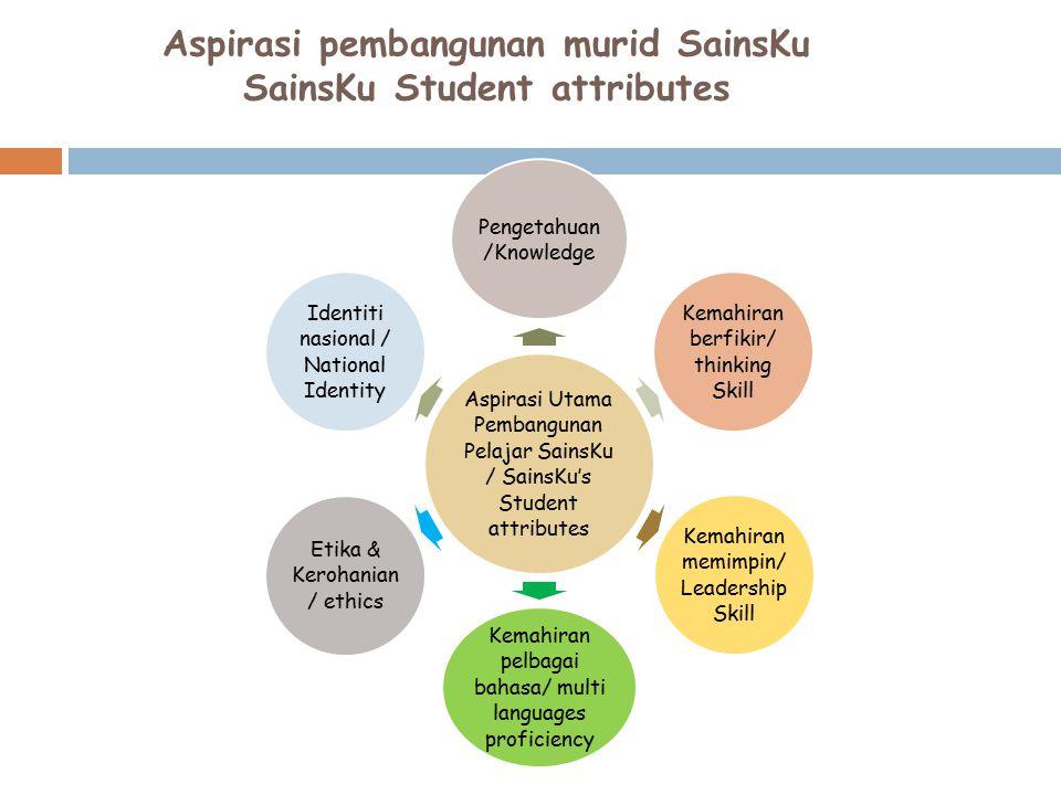 Aspirasi pembangunan murid SainsKu SainsKu Student attributes