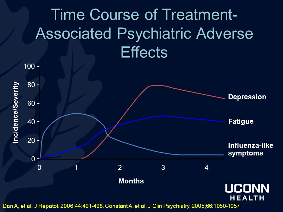 Time Course of Treatment-Associated Psychiatric Adverse Effects