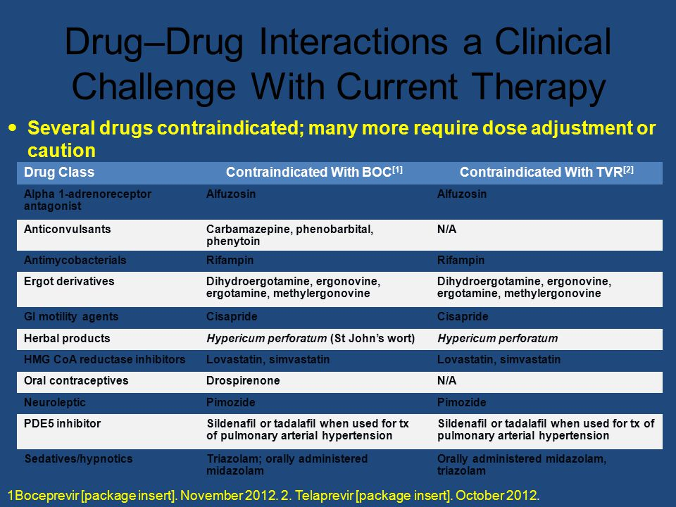 Drug–Drug Interactions a Clinical Challenge With Current Therapy