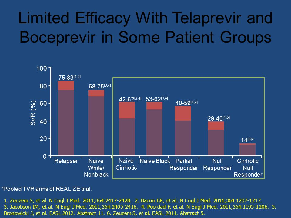 Limited Efficacy With Telaprevir and Boceprevir in Some Patient Groups
