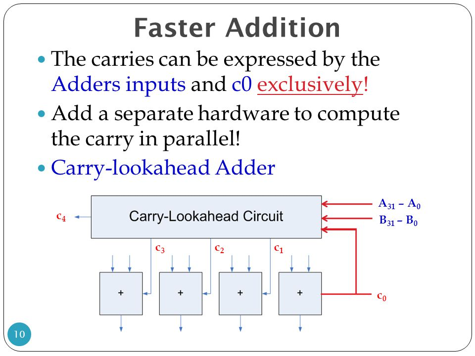 Faster Addition The carries can be expressed by the Adders inputs and c0 exclusively! Add a separate hardware to compute the carry in parallel!