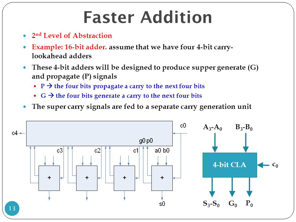 Faster Addition 2nd Level of Abstraction