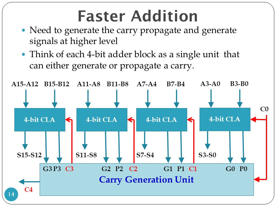 Faster Addition Need to generate the carry propagate and generate signals at higher level.