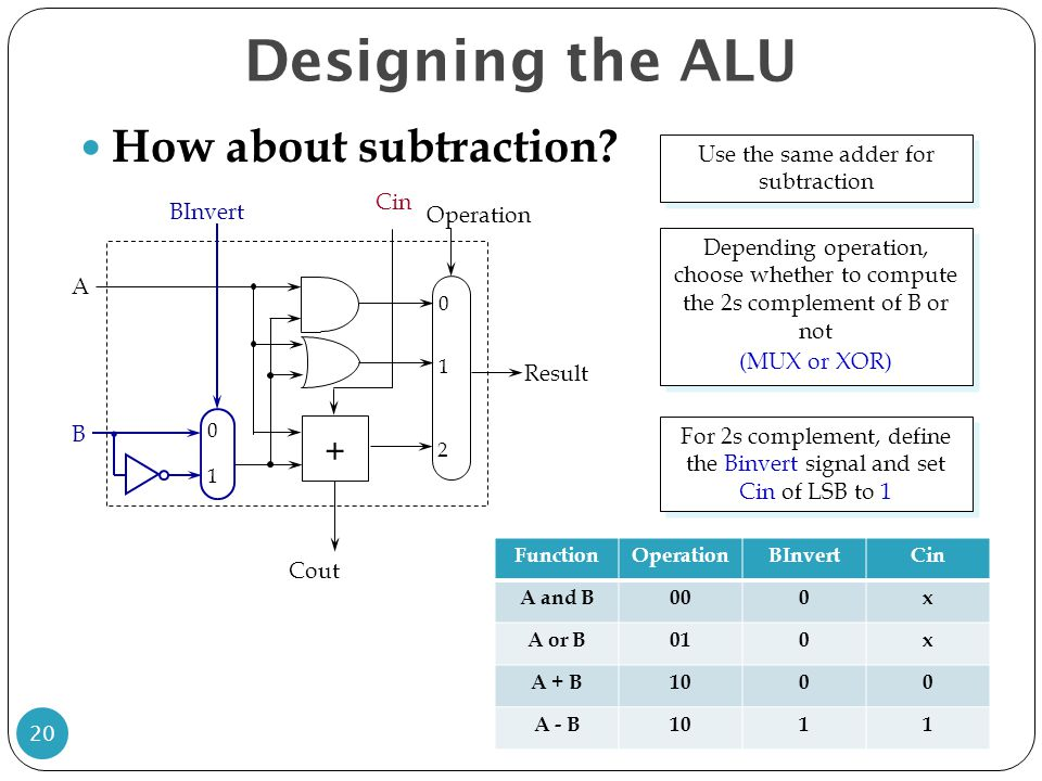 Designing the ALU How about subtraction +