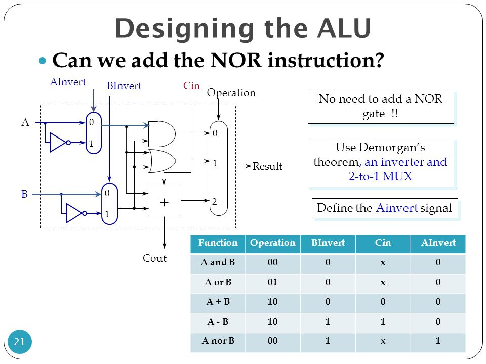 Designing the ALU Can we add the NOR instruction +