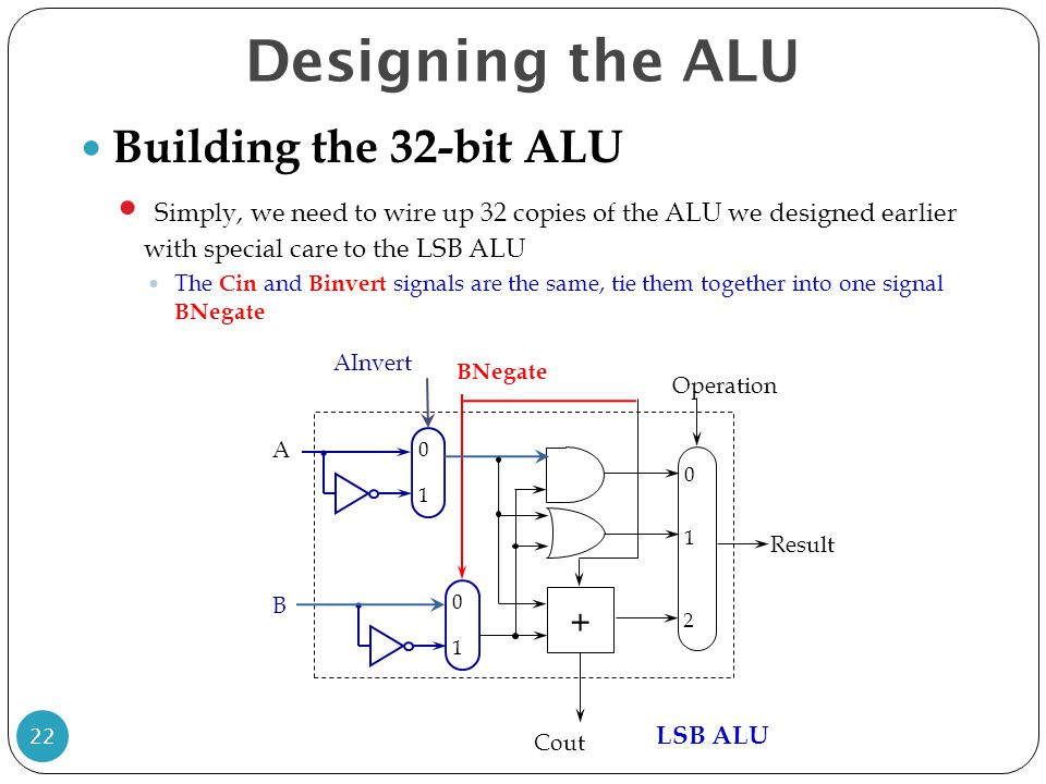Designing the ALU Building the 32-bit ALU