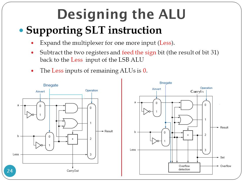 Designing the ALU Supporting SLT instruction