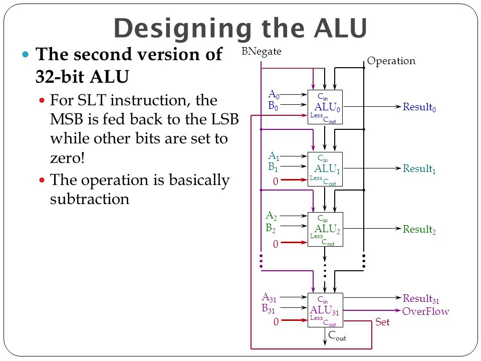Designing the ALU The second version of 32-bit ALU