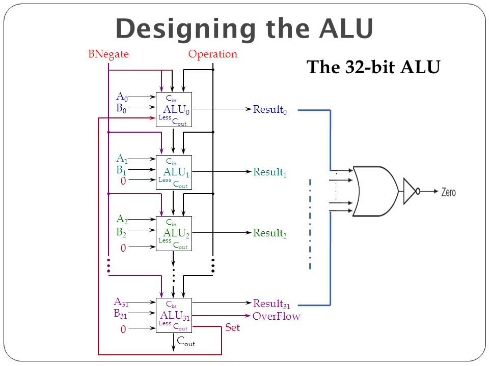 Designing the ALU The 32-bit ALU BNegate Operation ALU0 A0 B0 Result0