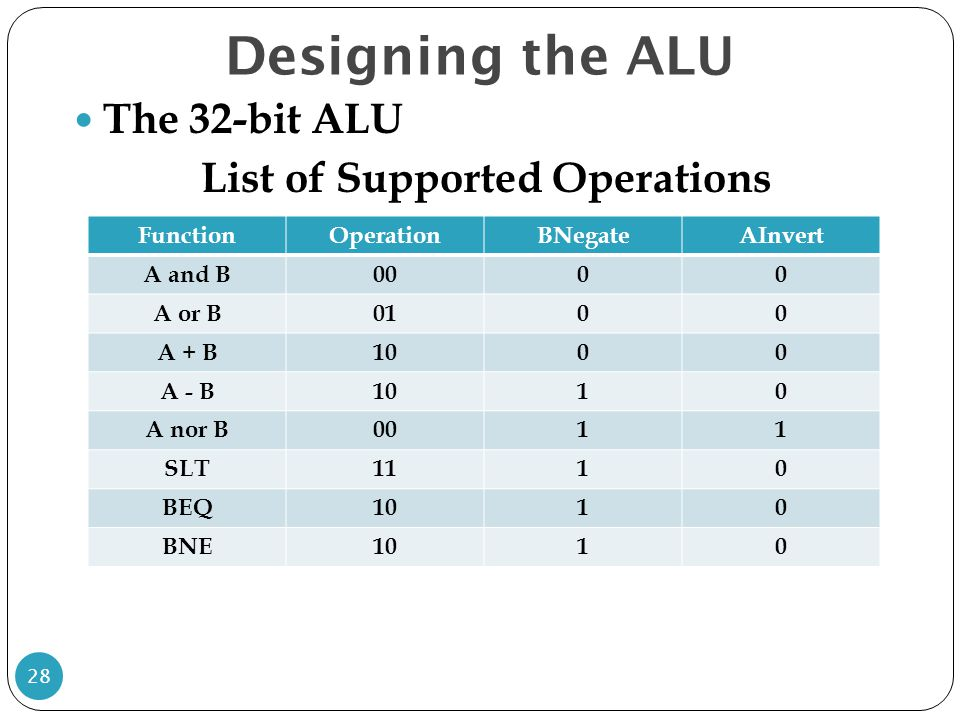 List of Supported Operations