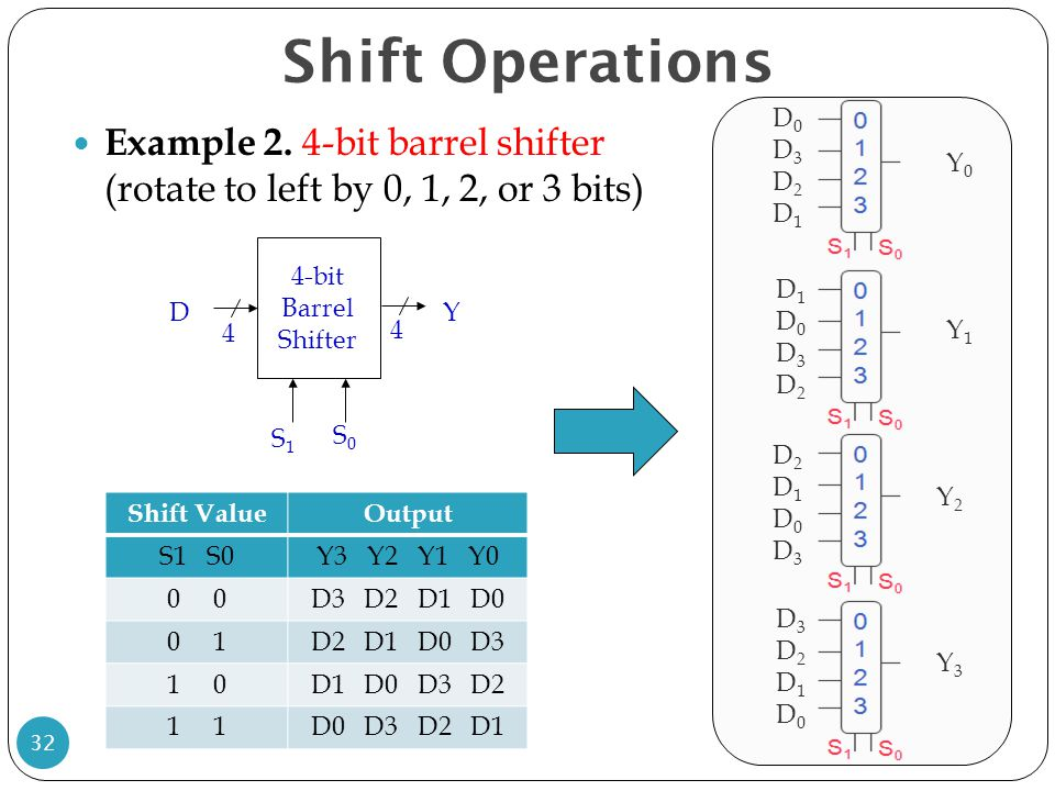 Shift Operations D0. D3. D2. D1. Y0. Y1. Y2. Y3. Example 2. 4-bit barrel shifter (rotate to left by 0, 1, 2, or 3 bits)