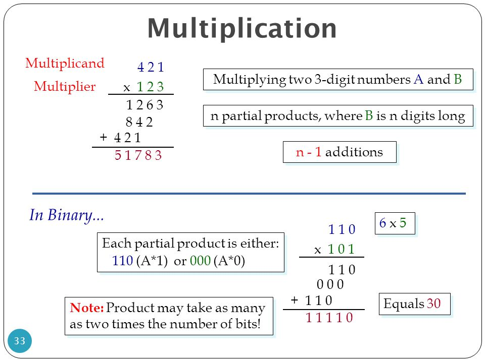 Multiplication In Binary... Multiplicand 4 2 1