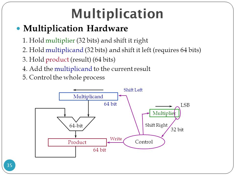 Multiplication Multiplication Hardware