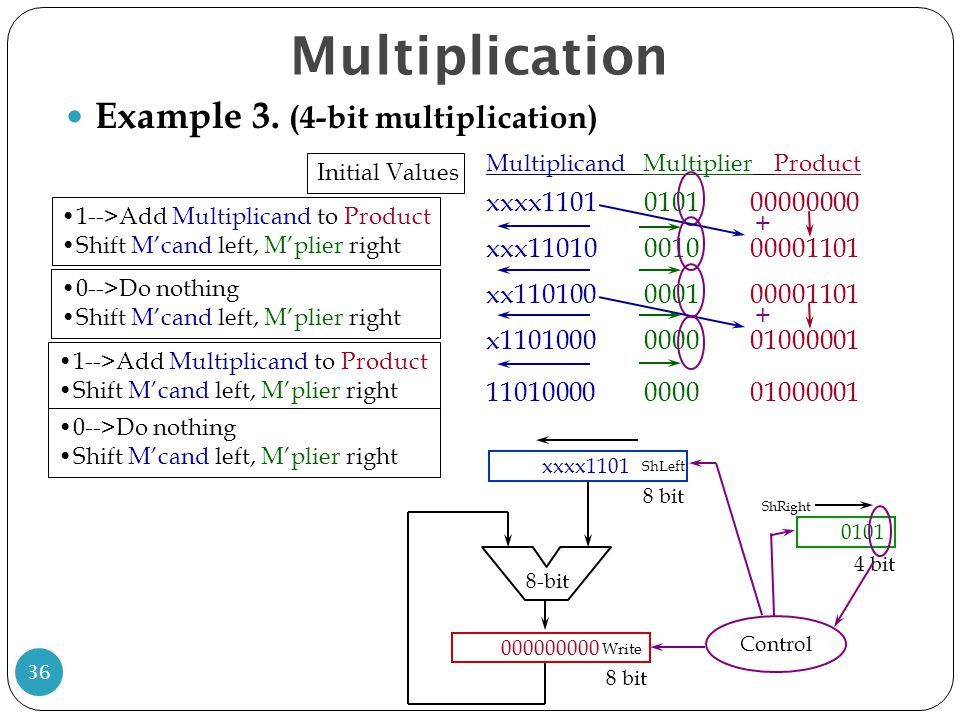 Multiplication Example 3. (4-bit multiplication)