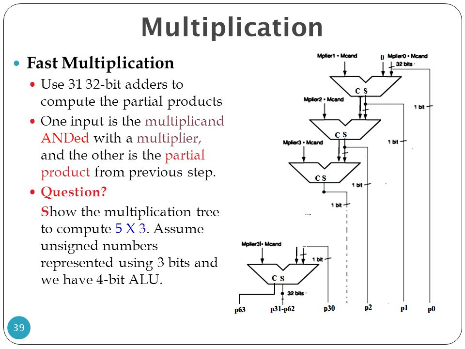 Multiplication Fast Multiplication