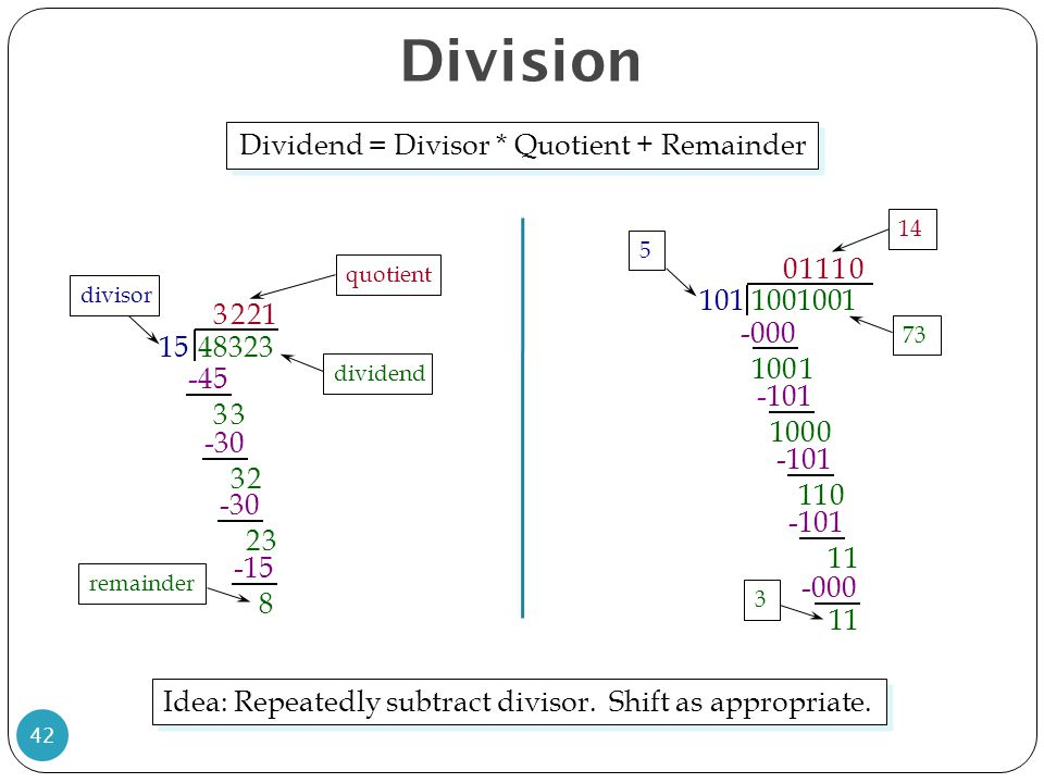 Dividend = Divisor * Quotient + Remainder
