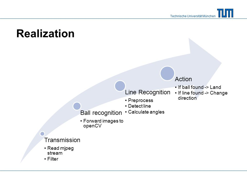 Realization Action Line Recognition Ball recognition Transmission
