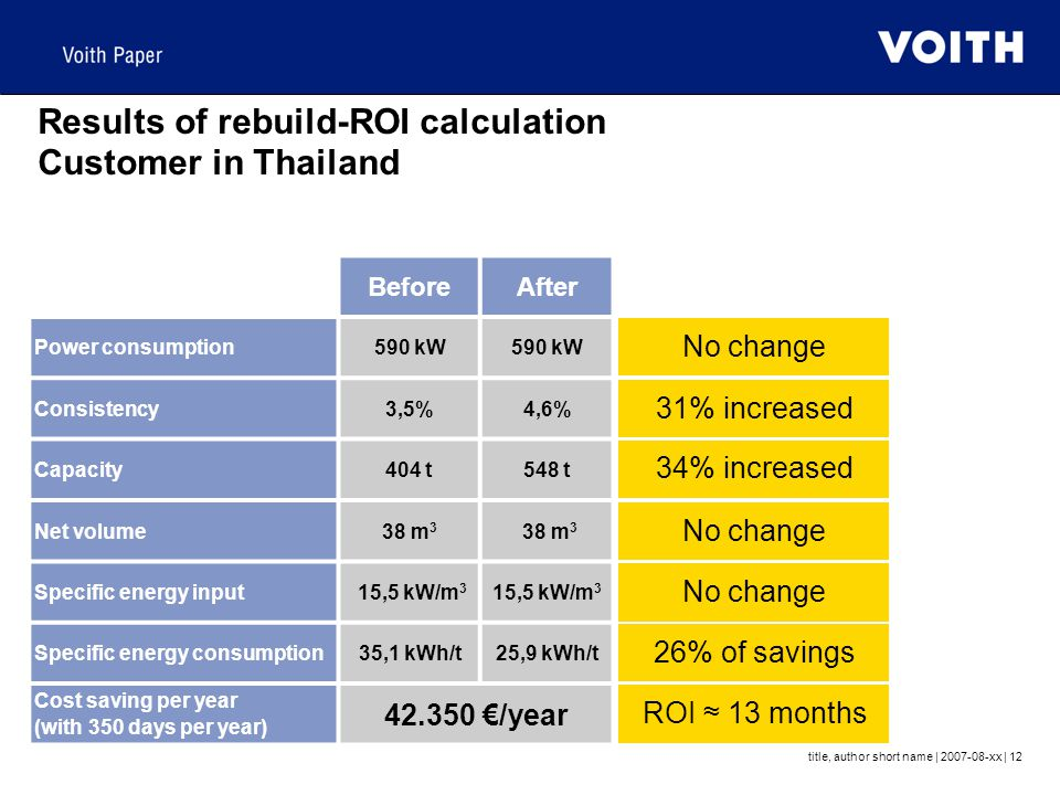 Results of rebuild-ROI calculation Customer in Thailand