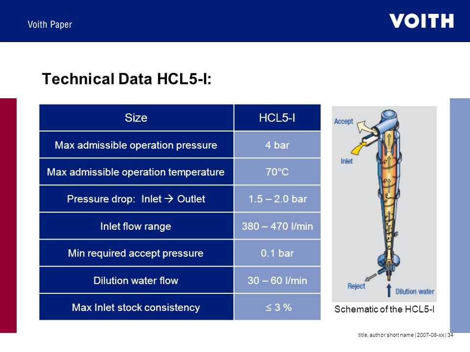 Technical Data HCL5-I: Size HCL5-I Max admissible operation pressure