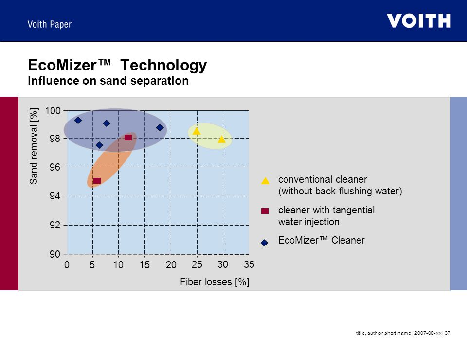 EcoMizer™ Technology Influence on sand separation