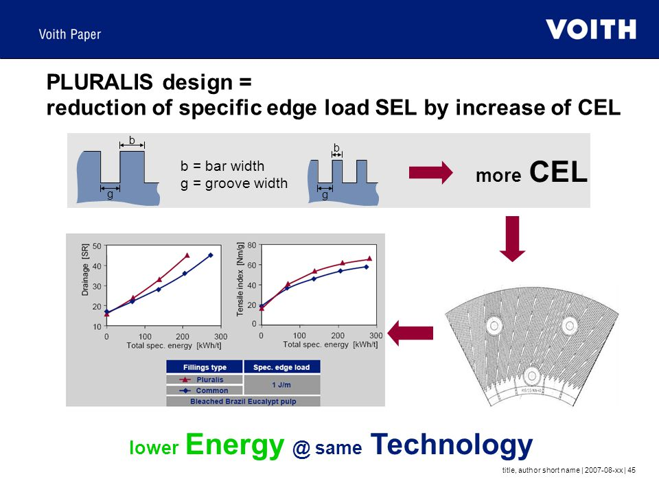 lower Energy @ same Technology