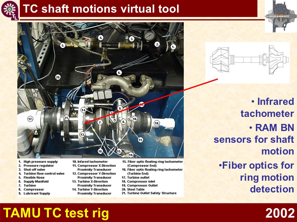 TAMU TC test rig 2002 Infrared tachometer