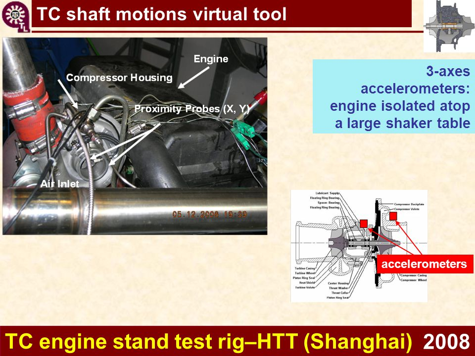 TC engine stand test rig–HTT (Shanghai) 2008