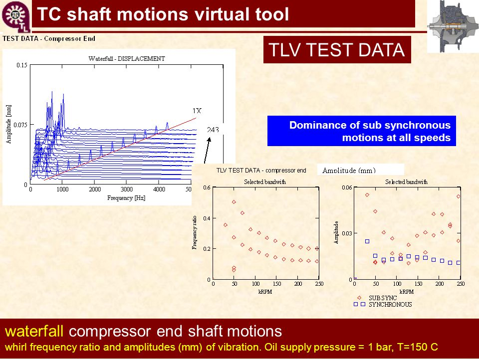 TLV TEST DATA waterfall compressor end shaft motions