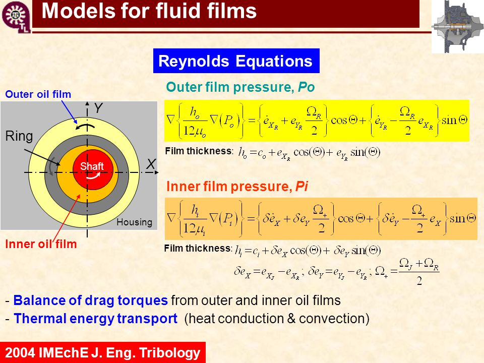 Models for fluid films Reynolds Equations Outer film pressure, Po Y