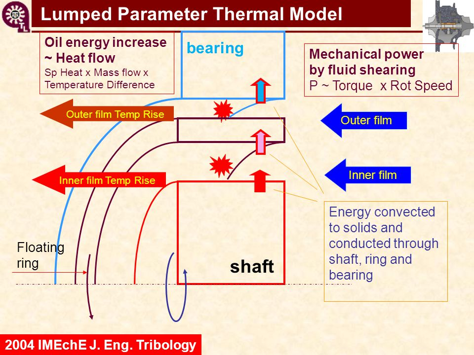 Lumped Parameter Thermal Model
