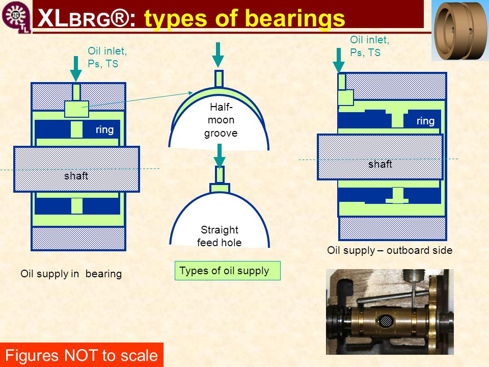 XLBRG®: types of bearings