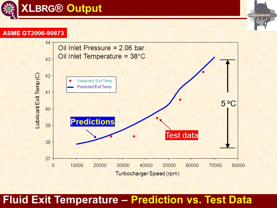 Fluid Exit Temperature – Prediction vs. Test Data