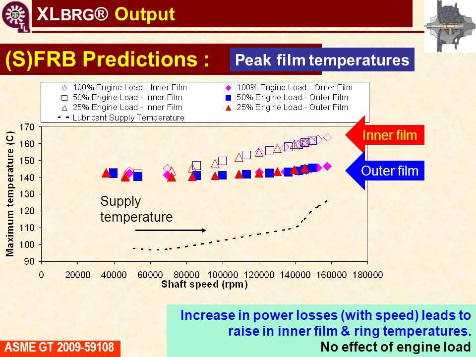 (S)FRB Predictions : XLBRG® Output Peak film temperatures Inner film
