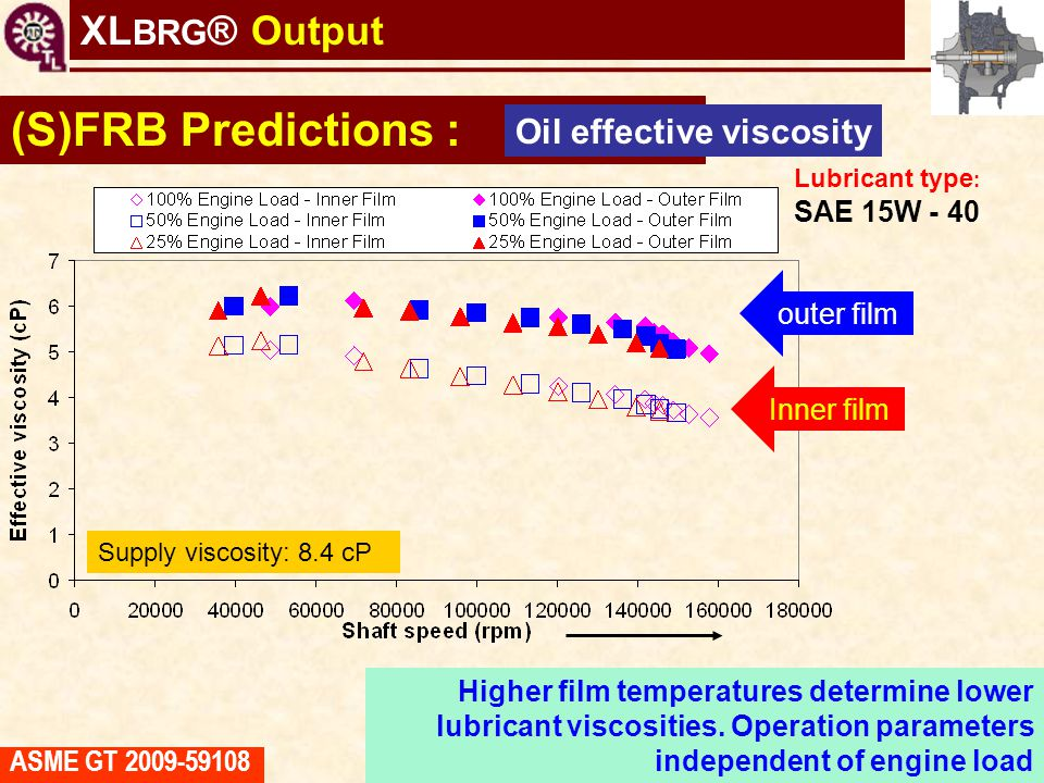 (S)FRB Predictions : XLBRG® Output Oil effective viscosity outer film