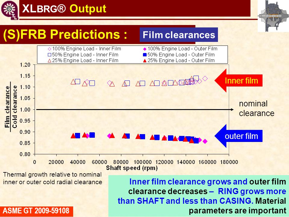 (S)FRB Predictions : XLBRG® Output Film clearances Inner film nominal