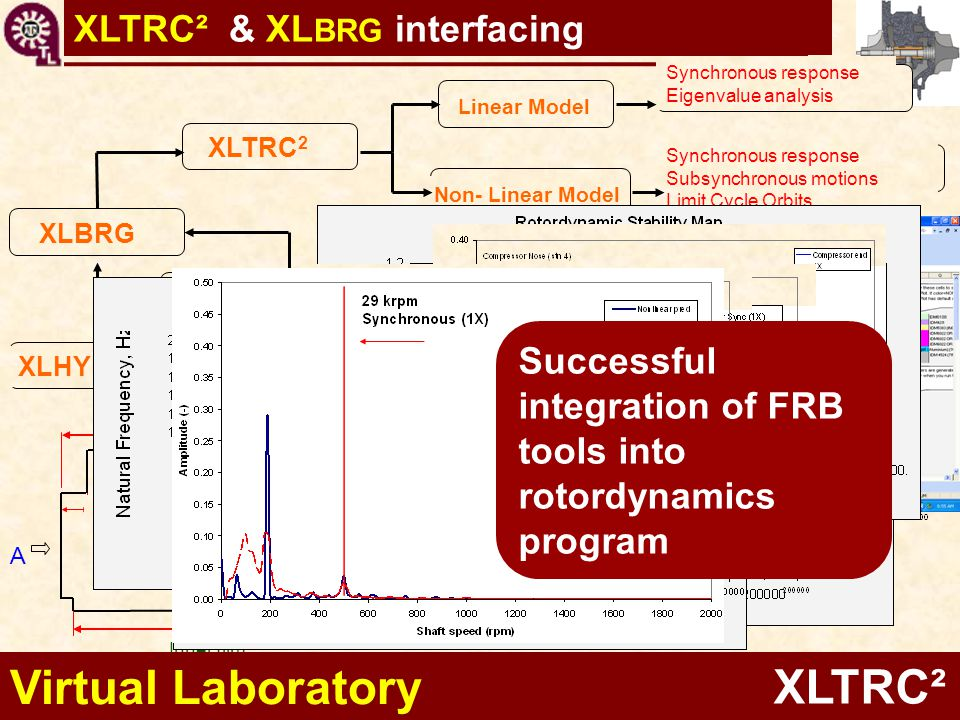 Virtual Laboratory XLTRC² XLTRC² & XLBRG interfacing