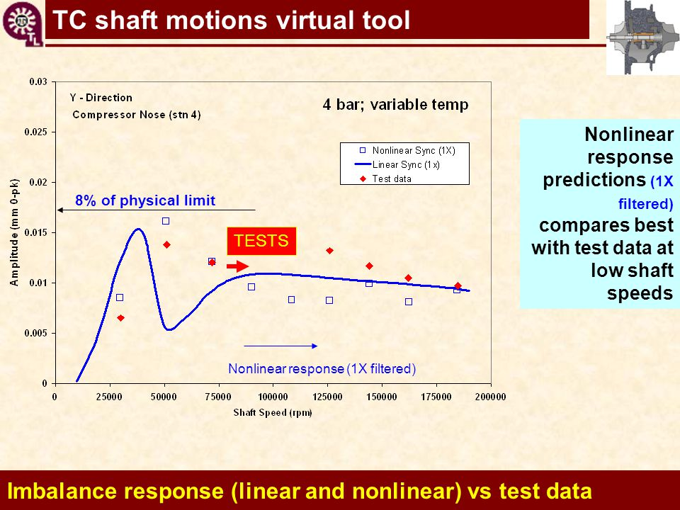 Imbalance response (linear and nonlinear) vs test data