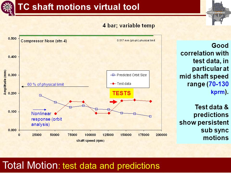 Total Motion: test data and predictions