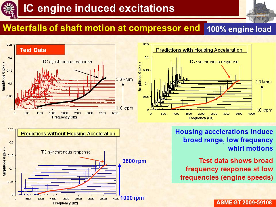 IC engine induced excitations