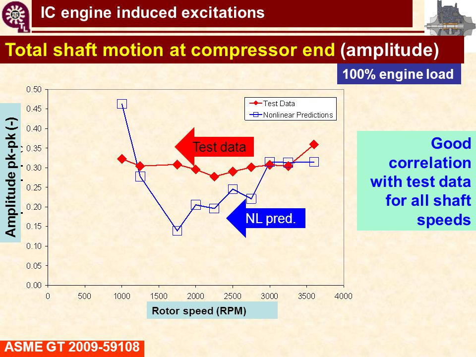 Total shaft motion at compressor end (amplitude)