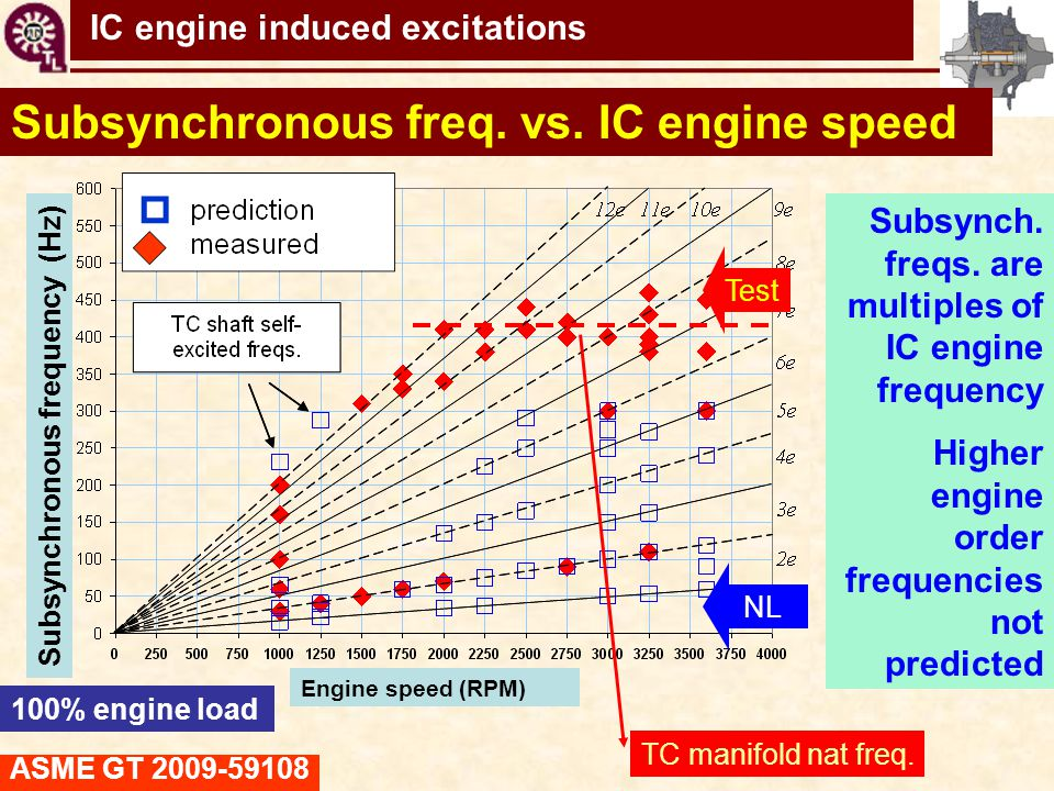 Subsynchronous freq. vs. IC engine speed