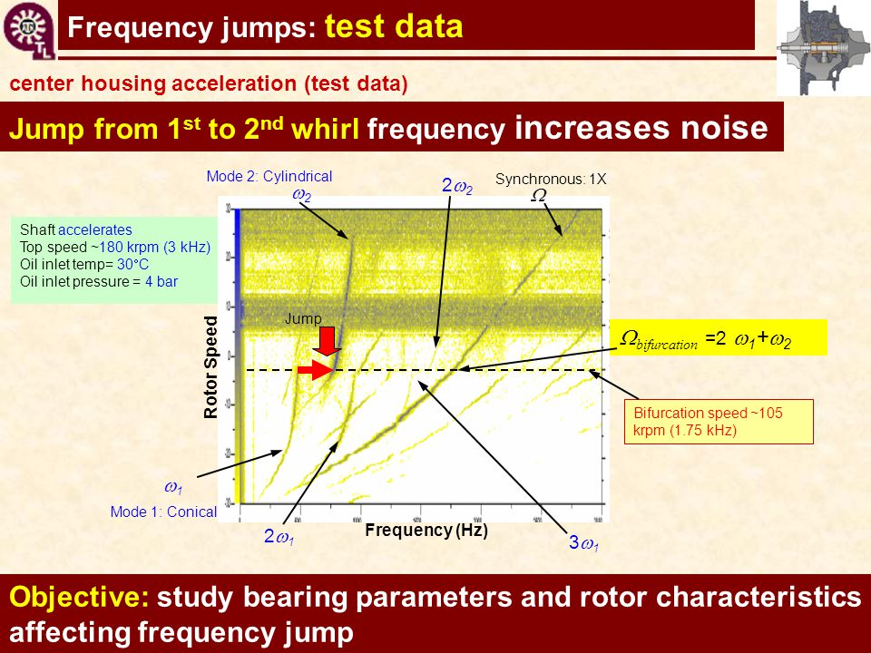Frequency jumps: test data