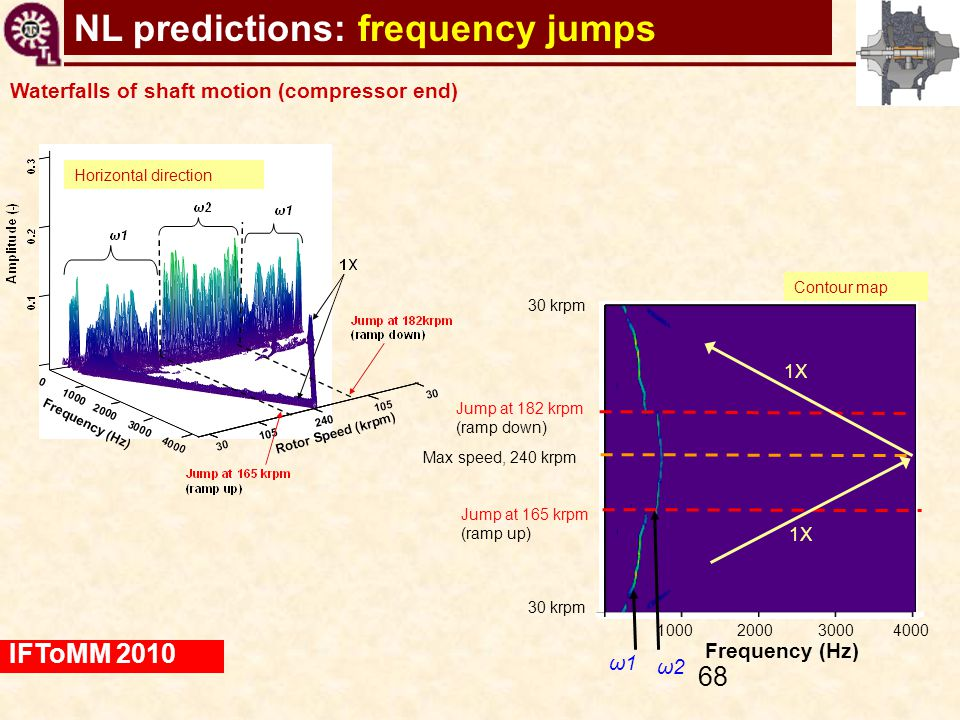 NL predictions: frequency jumps