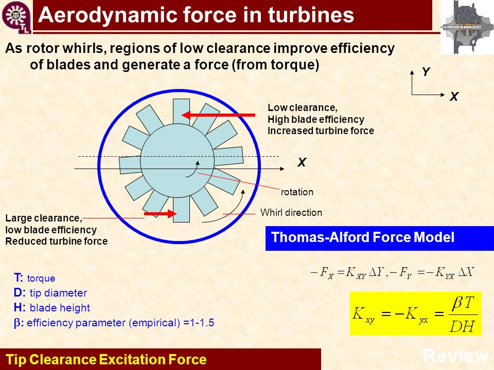 Aerodynamic force in turbines