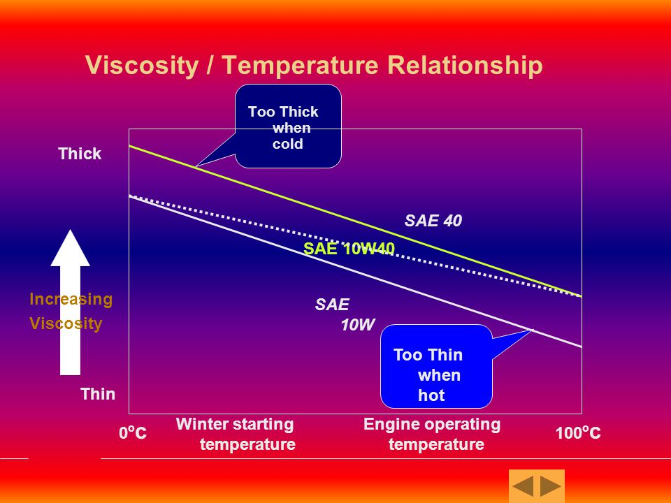 relationship between temperature and oil viscosity