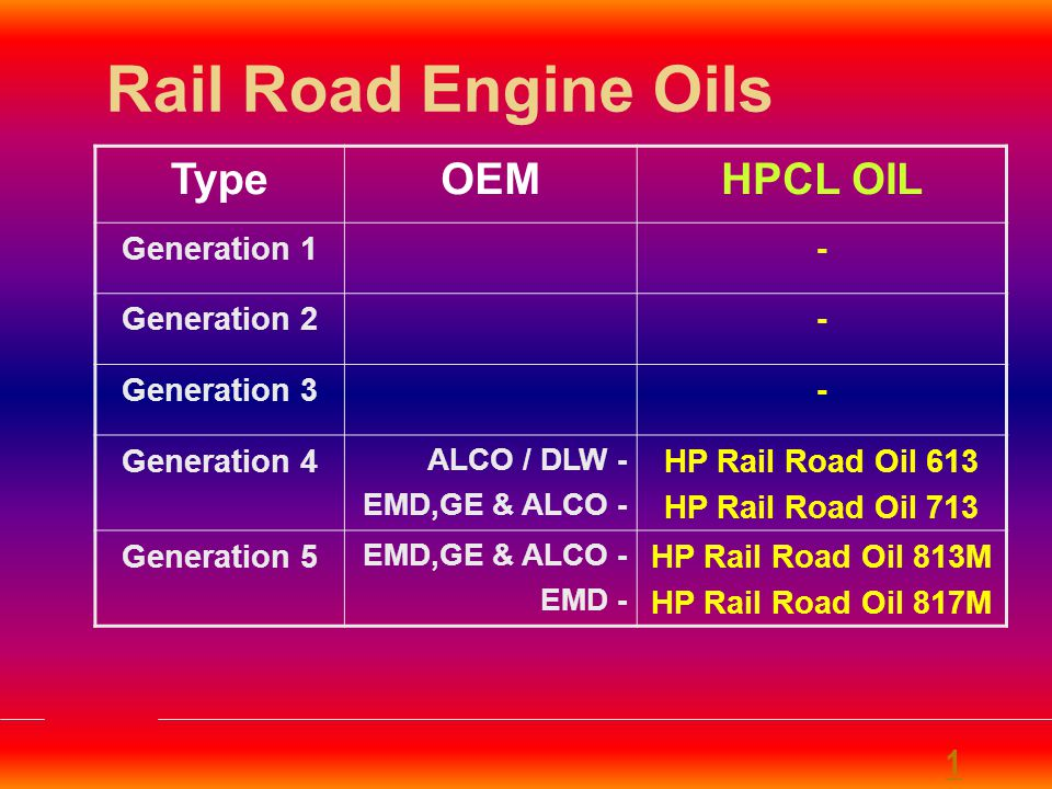 Rail Road Engine Oils Type OEM HPCL OIL 1 Generation 1 - Generation 2