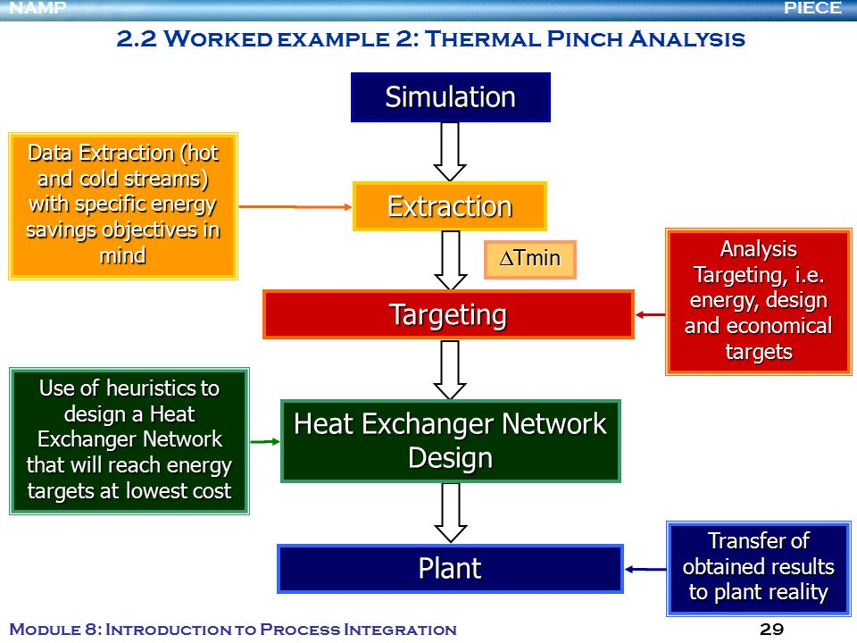 heat exchanger network Using mer targets and pinch point determined in prior screencast, setup a heat exchanger network with utilities.